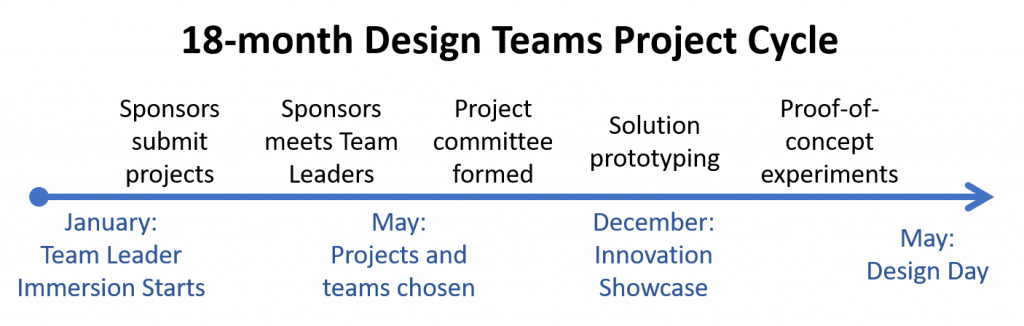Design Teams Project Submission Timeline
