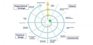 Spiral Innovation Model